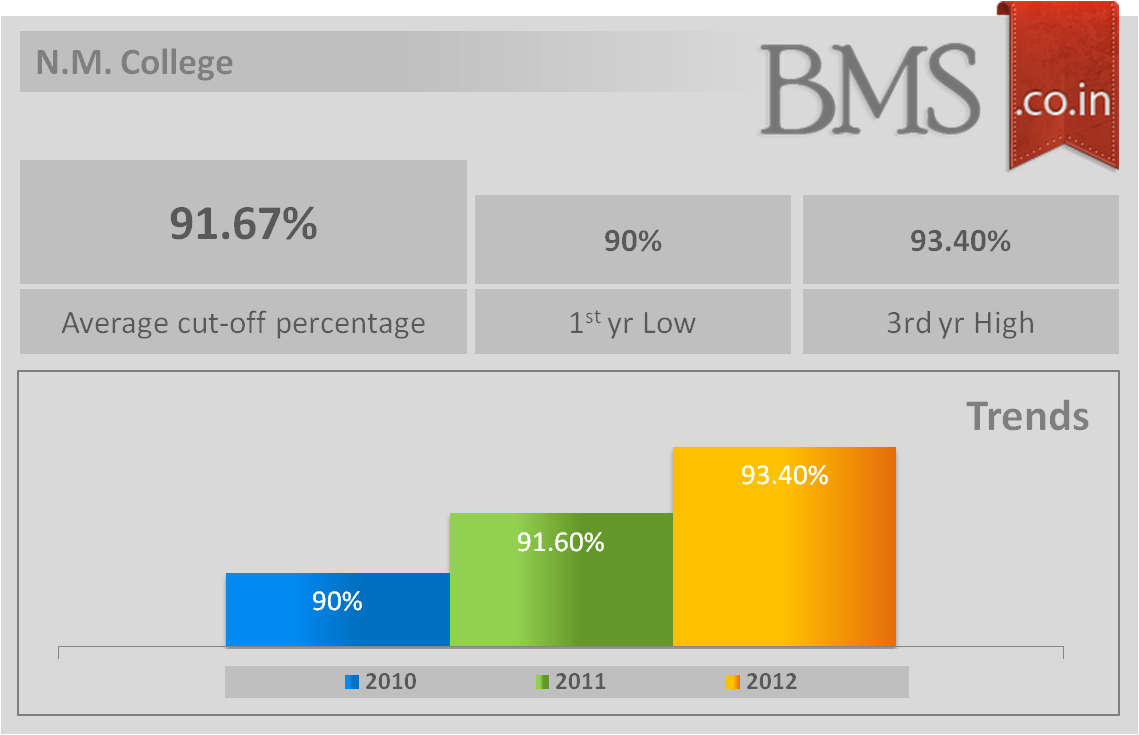 Average cut-off of N.M. College 2013