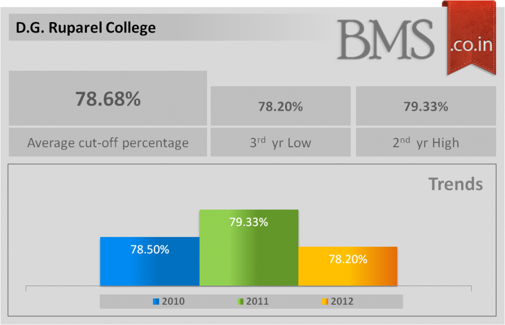 Average cut-off of D.G. Ruparel College 2013