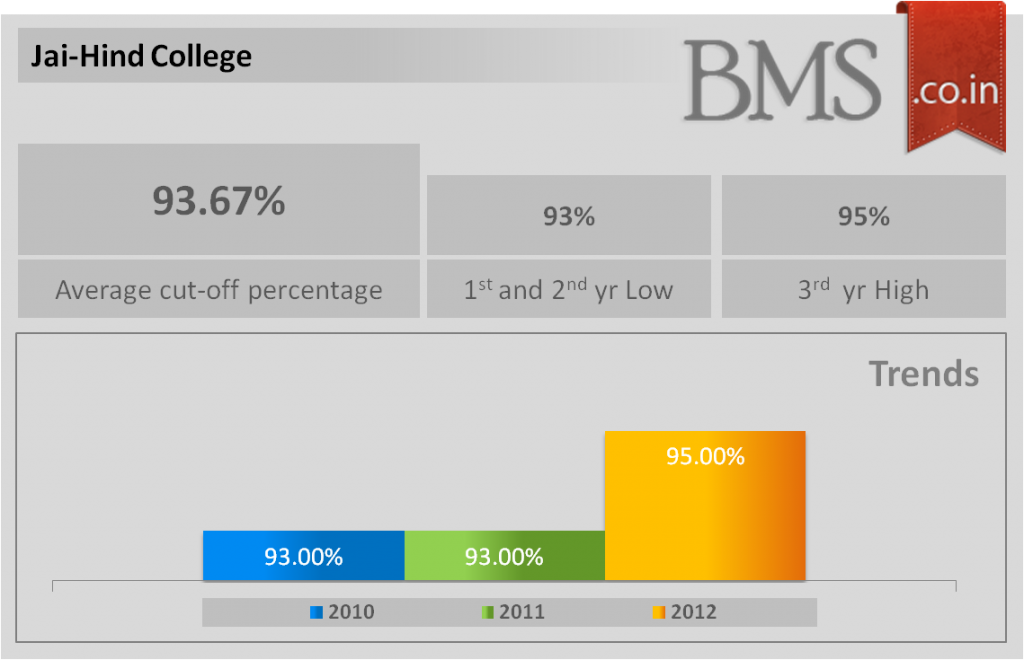 Average cut-off of Jai-Hind College 2013