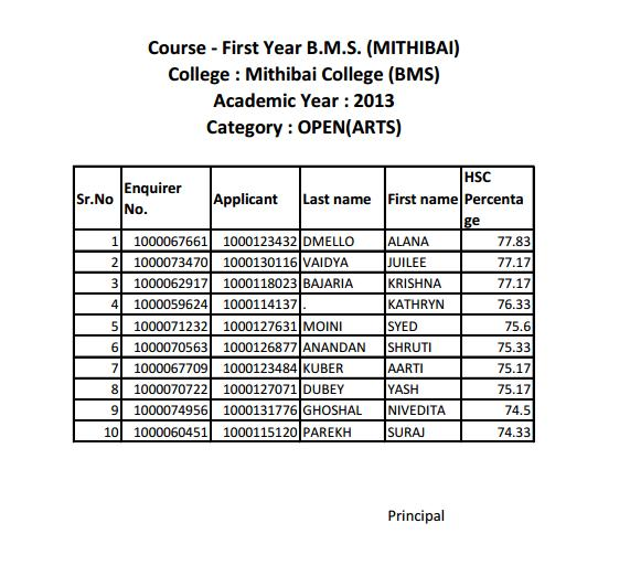 First merit list of Mithibai FYBMS (Arts) 2013