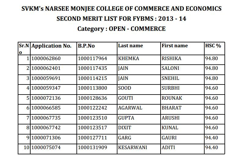 Second merit list of NM FYBMS (Commerce) 2013