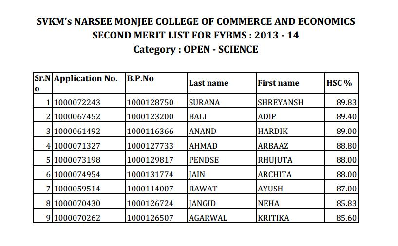 Second merit list of NM FYBMS (Science) 2013