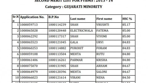 Second merit list of NM FYBMS (Gujarati Minority) 2013