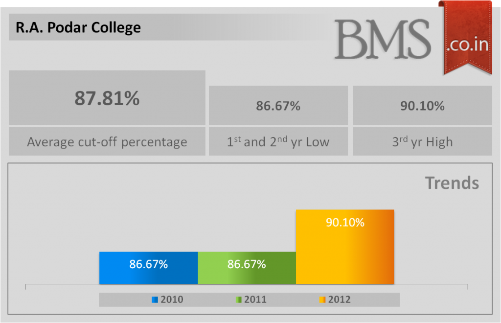 Average cut-off of R.A. Podar College 2013