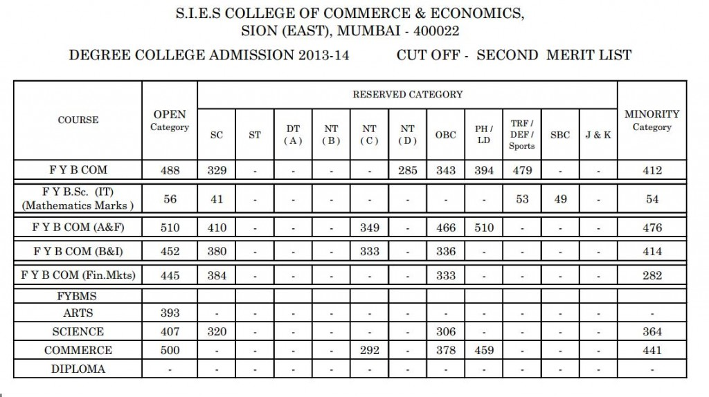 Second merit list of SIES (Sion East) FYBMS 2013
