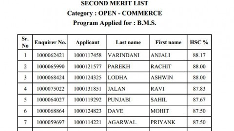 Second merit list of UPG FYBMS (Commerce) 2013
