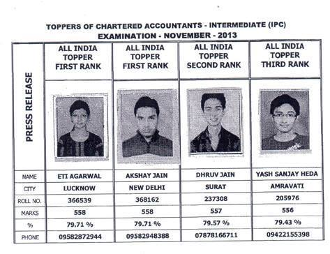ICAI IPCC Results 2014 Analysis - Top 3 All India Rankholders, Pass Percentage