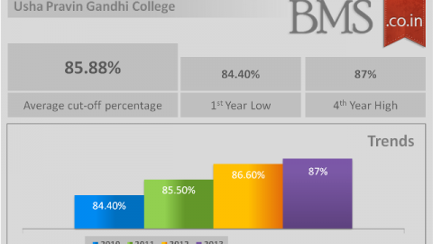 Average Cut-Off Of Usha Pravin Gandhi College 2014