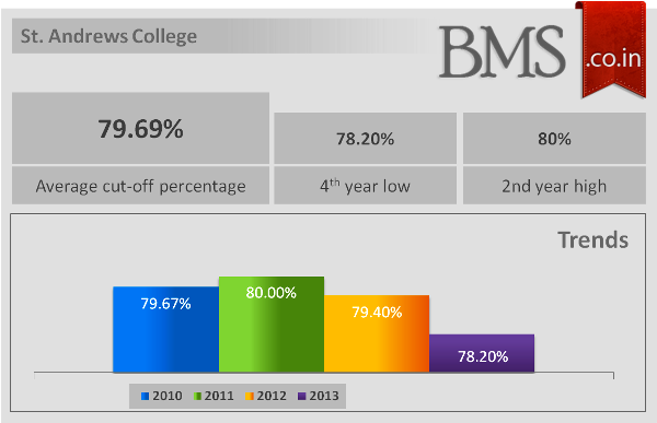 Average Cut-Off Of St. Andrews College 2014