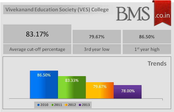 Average Cut-Off Of VES College 2014