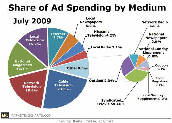 What Are Features Of Advertising Budget?