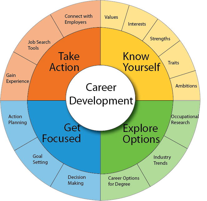 What Is The Meaning of Career Development?