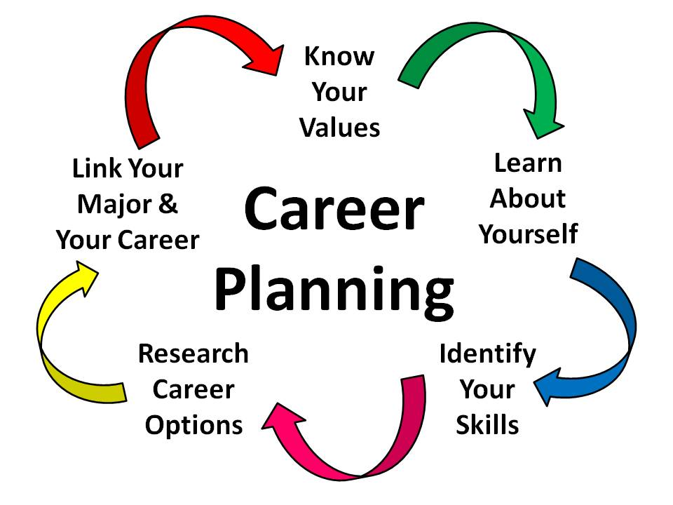 What Are The Features of Career Planning?
