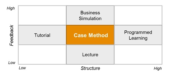 What Are The Skills Developed By Case Method?