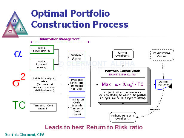 What Is The Interior Decorating Approach to Construction of Portfolio?