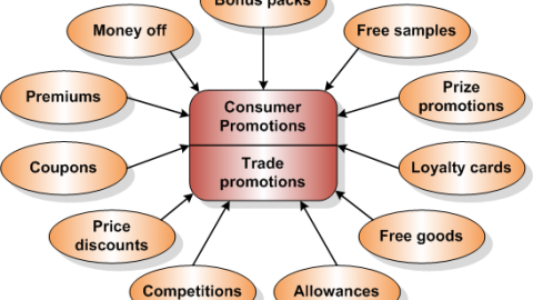Explain The Tools of Consumer Promotion