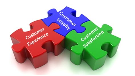 What Is The Meaning of Customer Loyalty?