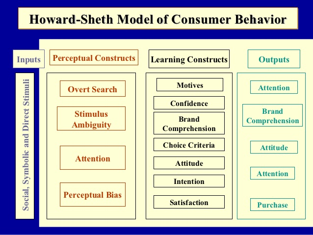 Explain Howard-Sheth model of Consumer Behavior