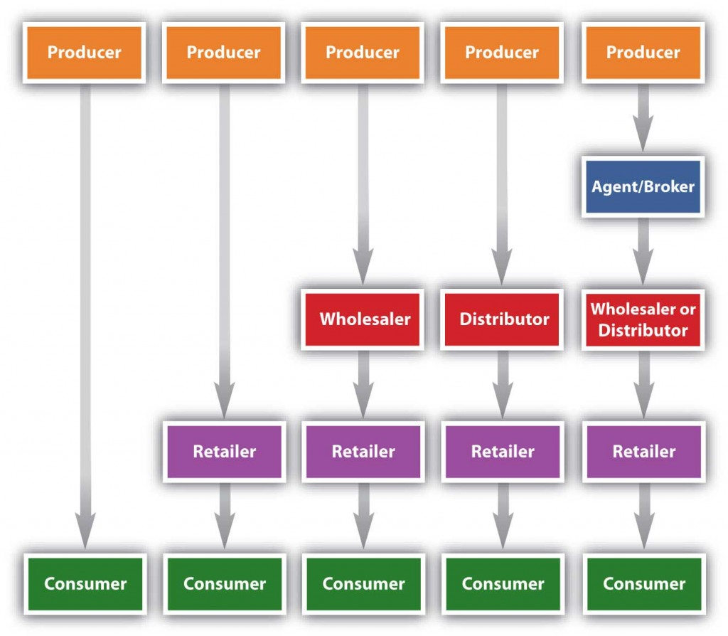 What Are The Consumer Goods Marketing Channels?