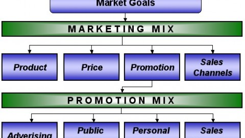 What Are The Major Promotion Mix Tools?