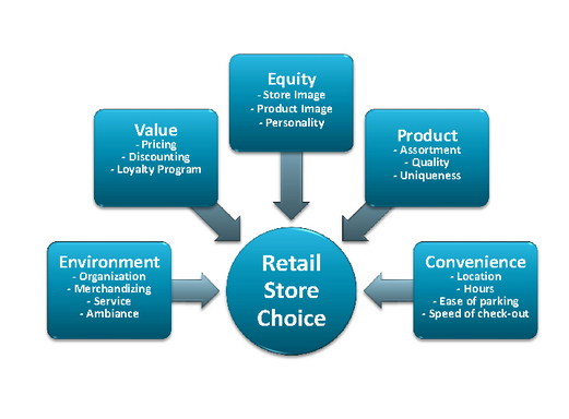 What Is Retail Positioning?