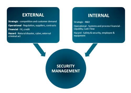 What Is Importance of Safety and Security Management?