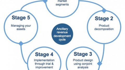 What Are The Objectives of Ancillary Development?