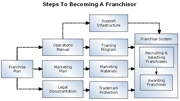 What Is The Definition of Franchising?