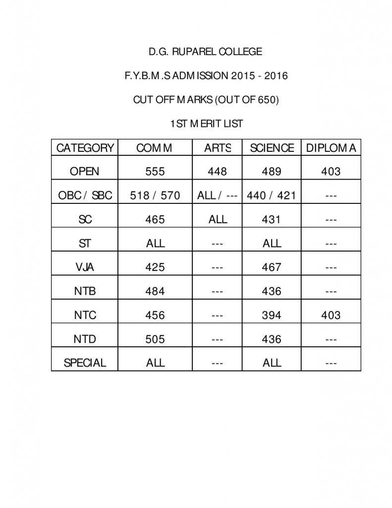 FYBMS Cutoff 2015 First Merit List of D.G. Ruparel College
