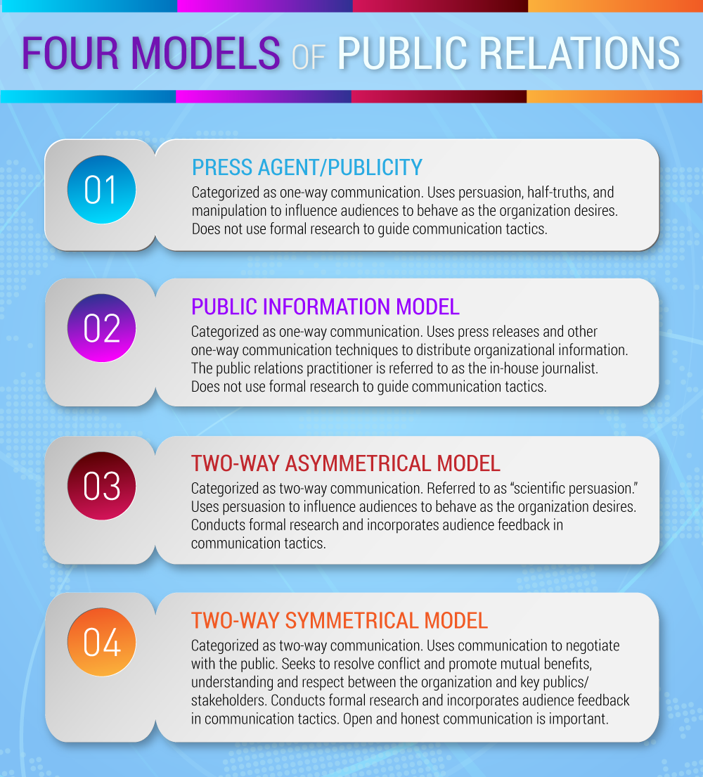 Emergence of Public Relations